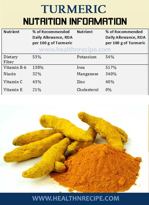 Turmeric Nutrition Information